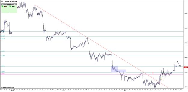 M5 trendline